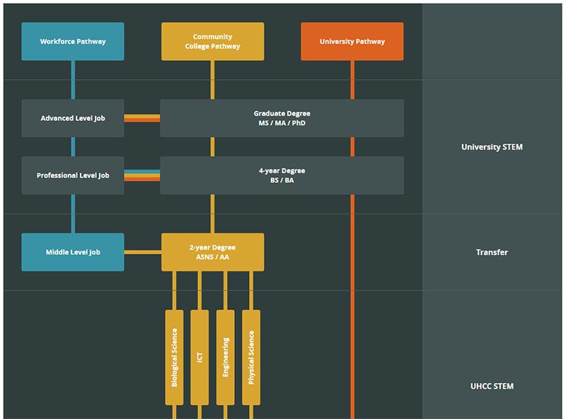 UH STEM Web Development Interactive